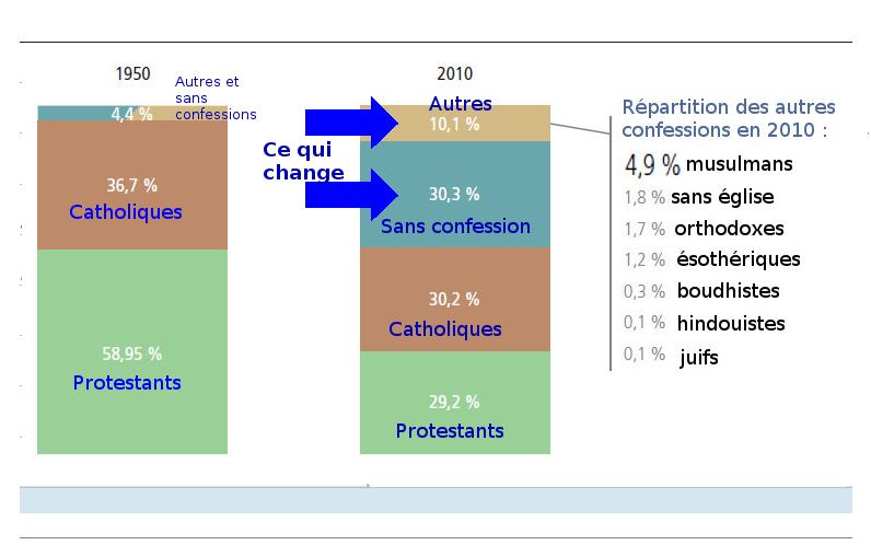 Religion - Changement en Allemagne 1950-2010