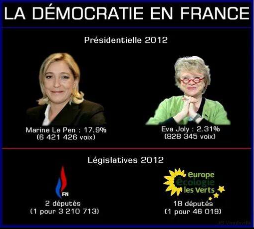 LA DEMOC RATIE EN FRANCE EN 2013