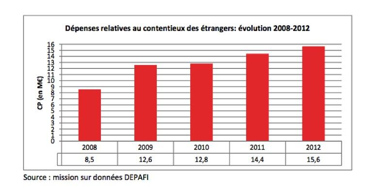 Depenses-relatives-aux-contentieux-etrangers-graphe
