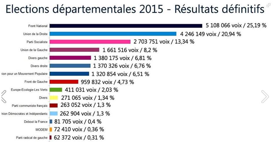 departementales2015