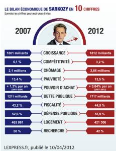 Sarkozybilan