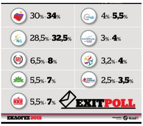 Electionsgrecques2015