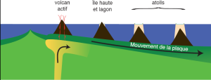 atoll-coraux-subsidence