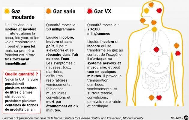 Gaz-mortels
