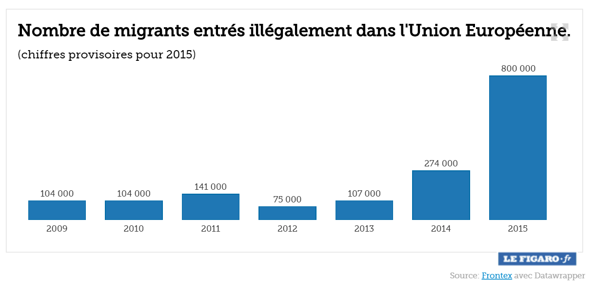 Nombre-de-migrants-entres-illegalement-dans-l-Union-Europeenne-2015
