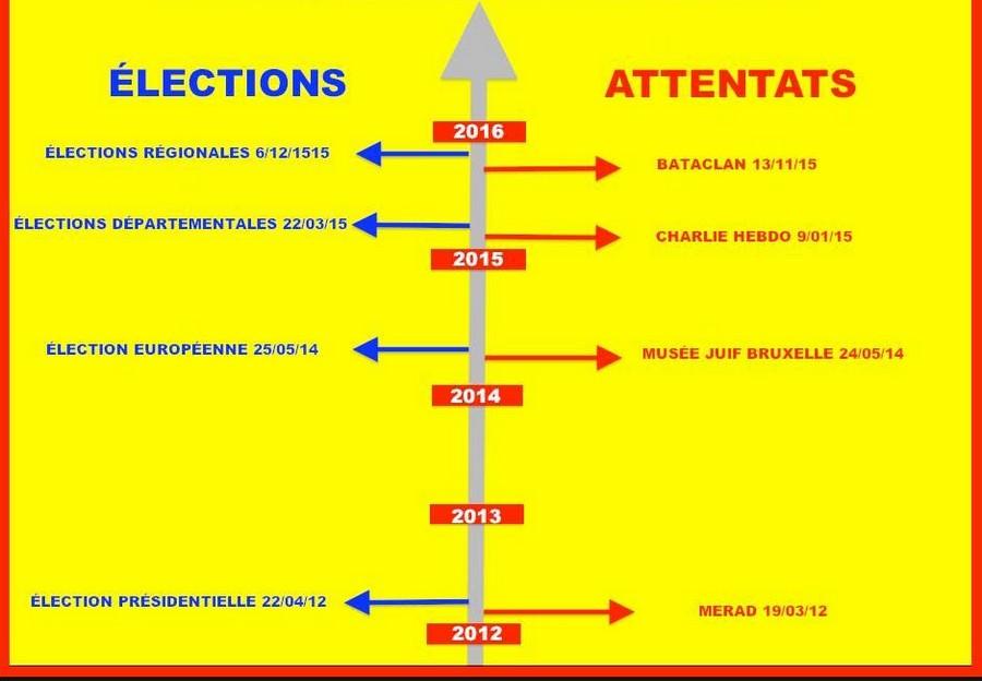 Depuis 2012 un attentat peu avant chaque lection vous avez dit bizarre riposte la que - Dates elections presidentielles france ...