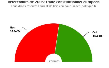 referendum-2005