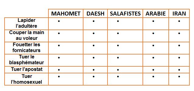 Salafistestablo
