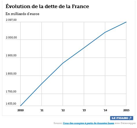 evolution-dette-france