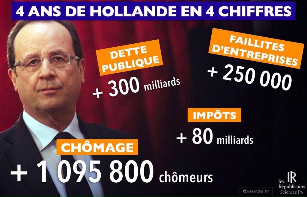 4-ans-de-hollande-en4-chiffres