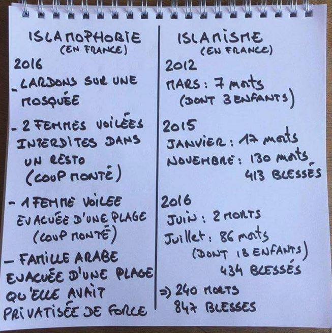 constat-islamophobie-islamisme-en-france