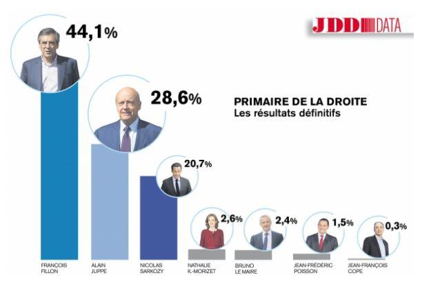 resultatsprimairelr