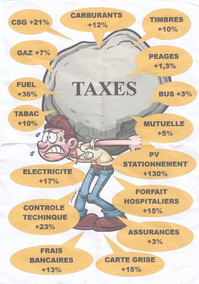Les entreprises françaises plombées par les taxes