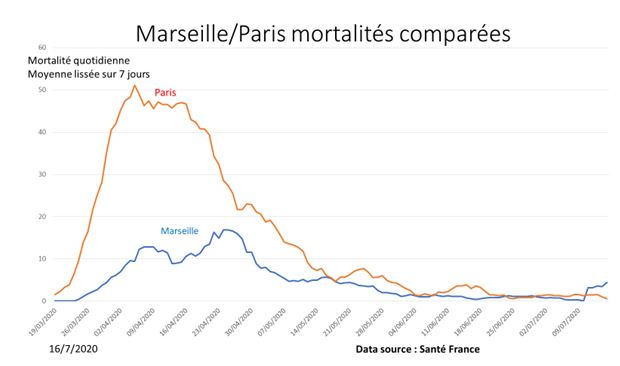 News au 21 juillet 2020 MarseilleParismortalite