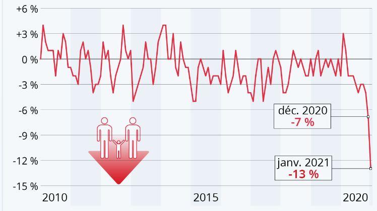 Les conséquences politiques de la nouvelle baisse de la démographie