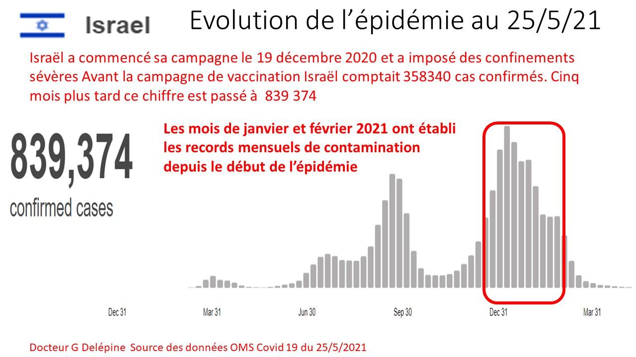 Israël : analyse des résultats de la vaccination et de ses contreparties