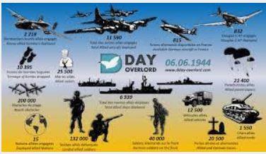 6 juin 1944 : quelques rappels d'une Histoire oubliée