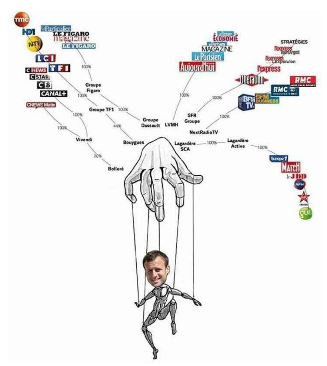 Macron, ce pathétique pantin qui se prend pour Machiavel